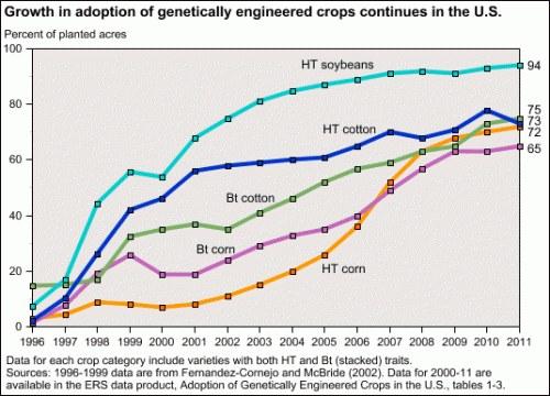 GE Crops 2011 US