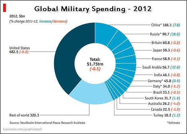 Global-military-spending-2012