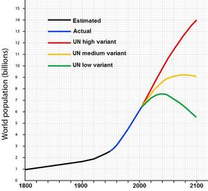 world-population-graph UN 2050-2100