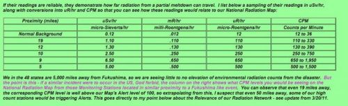 radiation measurement conversion chart